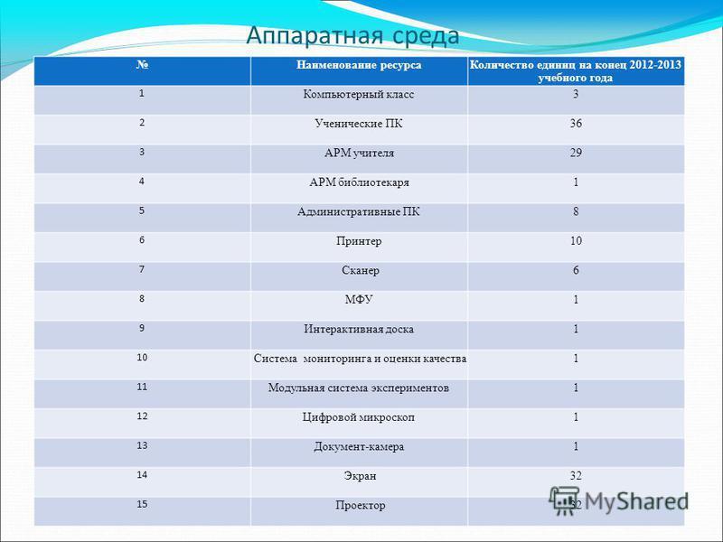 Аппаратная среда Наименование ресурса Количество единиц на конец 2012-2013 учебного года 1 Компьютерный класс 3 2 Ученические ПК 36 3 АРМ учителя 2929 4 АРМ библиотекаря 1 5 Административные ПК 8 6 Принтер 10 7 Сканер 6 8 МФУ 1 9 Интерактивная доска