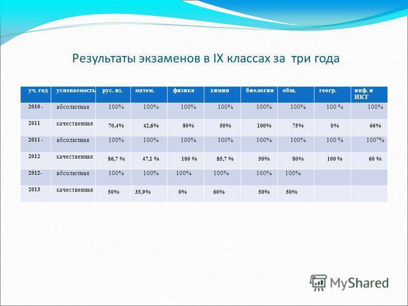 Результаты экзаменов в IХ классах за три года уч. годуспеваемостьрус. яз.матем.физикахимиябиологияобщ.геогр.инф. и ИКТ 2010 - абсолютная 100% 2011 качественная 70,4%42,6%80%50%100%75%0%66% 2011 - абсолютная 100% 100°% 2012 качественная 86,7 %47,1 % 1
