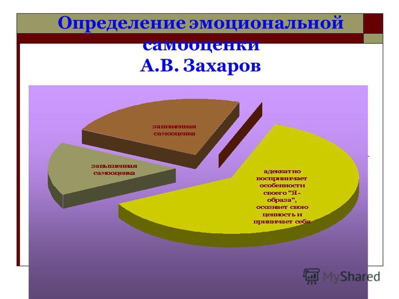 Определение эмоциональной самооценки А.В. Захаров