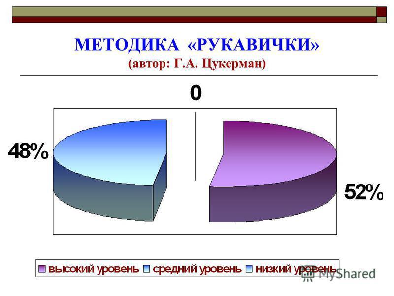 МЕТОДИКА «РУКАВИЧКИ» (автор: Г.А. Цукерман)