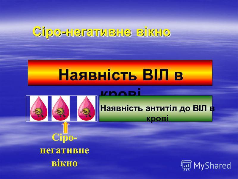 Сіро-негативне вікно Наявність ВІЛ в крові Наявність антитіл до ВІЛ в крові Сіро- негативне вікно