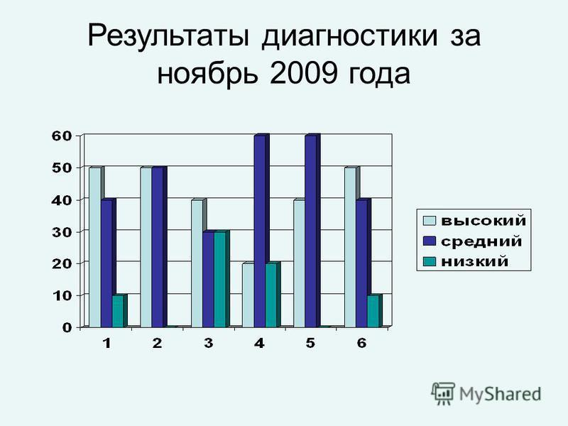 Результаты диагностики за ноябрь 2009 года