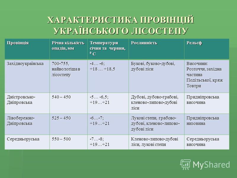 ХАРАКТЕРИСТИКА ПРОВІНЦІЙ УКРАЇНСЬКОГО ЛІСОСТЕПУ Провінція Річна кількість опадів, мм Температури січня та червня, 0 С РослинністьРельєф Західноукраїнська 700-755, найвологіша в лісостепу -4… -6; +18 … +18,5 Букові, буково-дубові, дубові ліси Височини