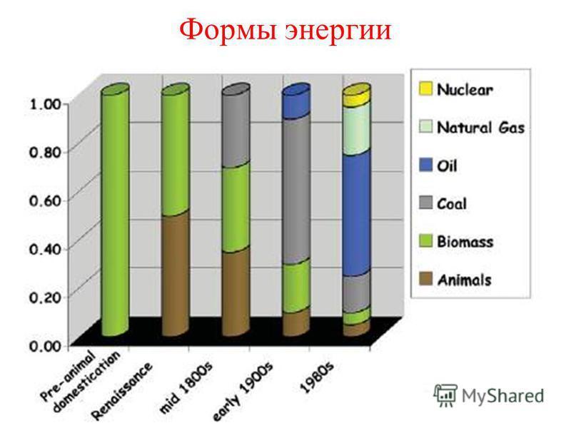 Формы энергии
