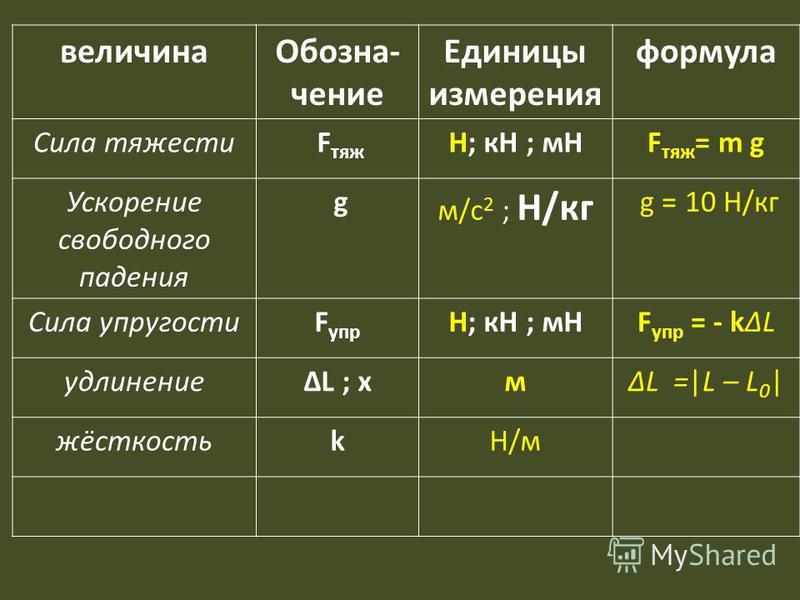 величина Обозна- чение Единицы измерения формула Сила тяжести F тяж Н; кН ; мНF тяж = m g Ускорение свободного падения g м/с 2 ; Н/кг g = 10 Н/кг Сила упругостиF упр Н; кН ; мНF упр = - kΔL удлинениеΔL ; xмΔL =|L – L 0 | жёсткостьkН/м