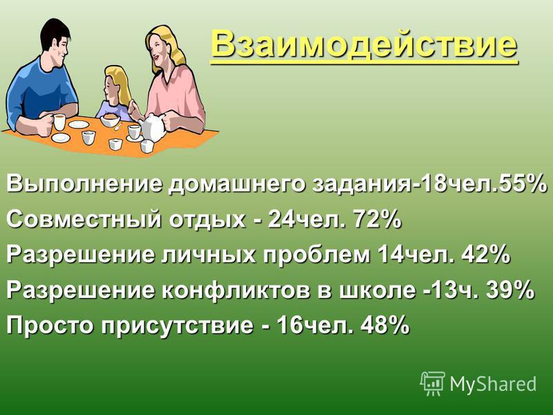 Взаимодействие Взаимодействие Выполнение домашнего задания-18 чел.55% Совместный отдых - 24 чел. 72% Разрешение личных проблем 14 чел. 42% Разрешение конфликтов в школе -13 ч. 39% Просто присутствие - 16 чел. 48%