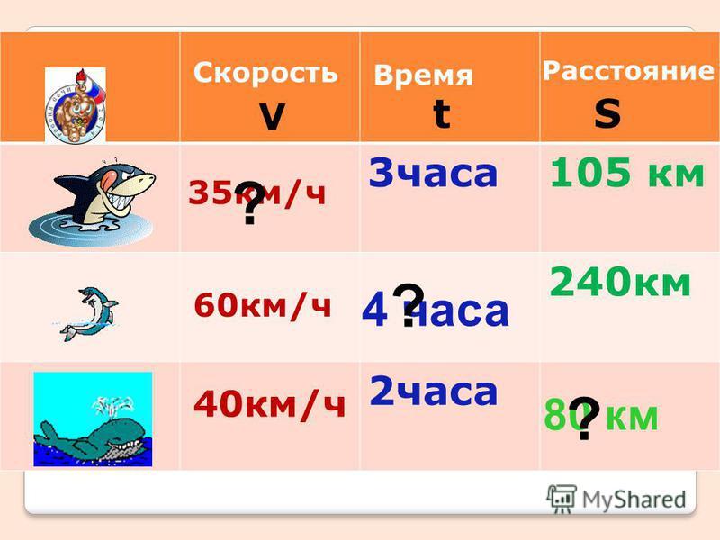 3 часа 105 км 240 км 2 часа 35 км/ч 60 км/ч 40 км/ч Скорость Время Расстояние V tS 4 часа 80 км ? ? ?