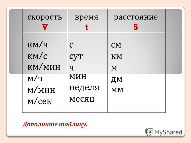 скорость V время t расстояние S км / ч км / с км / мин м / ч м / мин м / сек с сут ч мин неделя месяц см км м дм мм Дополните таблицу. 8