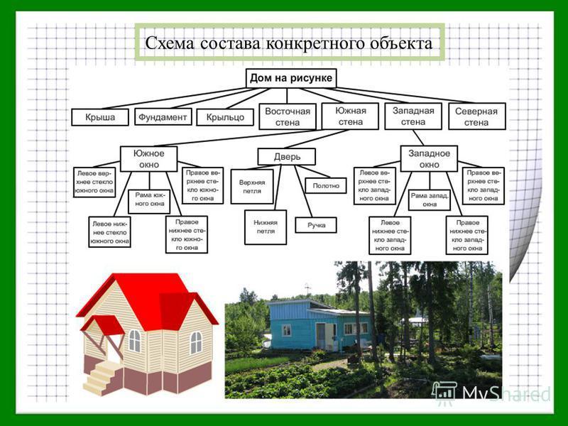 Схема состава конкретного объекта