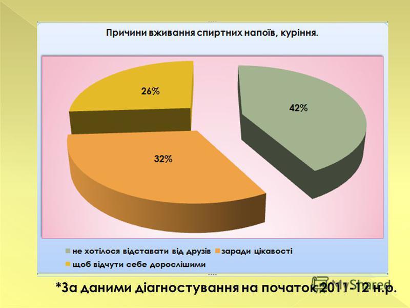*За даними діагностування на початок 2011-12 н.р.