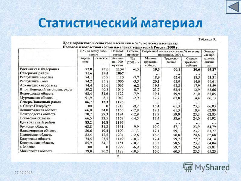 Статистический материал 27.07.20159