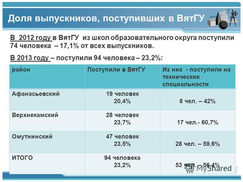 Доля выпускников, поступивших в ВятГУ 14 В 2012 году в ВятГУ из школ образовательного округа поступили 74 человека – 17,1% от всех выпускников. В 2013 году – поступили 94 человека – 23,2%: район Поступили в Вят ГУИз них - поступили на технические спе