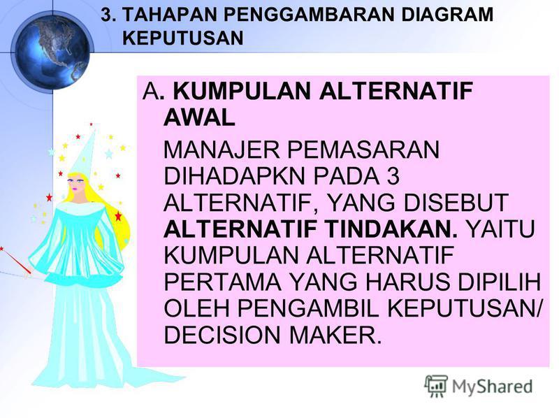 3. TAHAPAN PENGGAMBARAN DIAGRAM KEPUTUSAN A. KUMPULAN ALTERNATIF AWAL MANAJER PEMASARAN DIHADAPKN PADA 3 ALTERNATIF, YANG DISEBUT ALTERNATIF TINDAKAN. YAITU KUMPULAN ALTERNATIF PERTAMA YANG HARUS DIPILIH OLEH PENGAMBIL KEPUTUSAN/ DECISION MAKER.