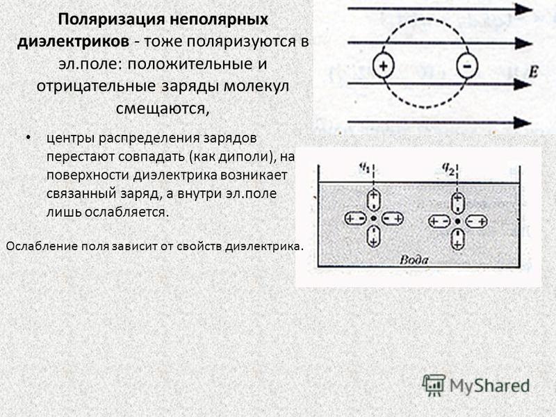 Поляризация неполярных диэлектриков - тоже поляризуются в эл.поле: положительные и отрицательные заряды молекул смещаются, центры распределения зарядов перестают совпадать (как диполи), на поверхности диэлектрика возникает связанный заряд, а внутри э