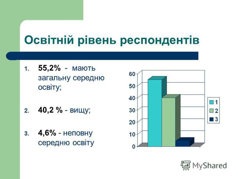 Освітній рівень респондентів 1. 55,2% - мають загальну середню освіту; 2. 40,2 % - вищу; 3. 4,6% - неповну середню освіту