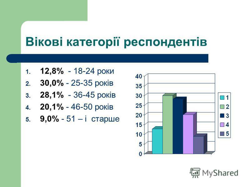 Вікові категорії респондентів 1. 12,8% - 18-24 роки 2. 30,0% - 25-35 років 3. 28,1% - 36-45 років 4. 20,1% - 46-50 років 5. 9,0% - 51 – і старше
