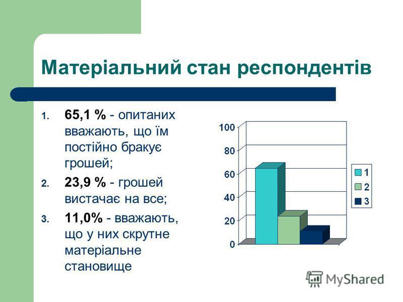Матеріальний стан респондентів 1. 65,1 % - опитаних вважають, що їм постійно бракує грошей; 2. 23,9 % - грошей вистачає на все; 3. 11,0% - вважають, що у них скрутне матеріальне становище
