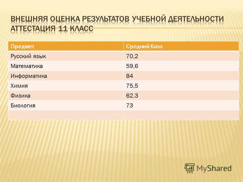 Предмет Средний балл Русский язык 70,2 Математика 59,6 Информатика 84 Химия 75,5 Физика 62,3 Биология 73