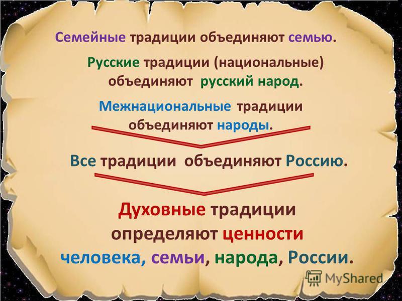 Семейные традиции объединяют семью. Русские традиции (национальные) объединяют русский народ. Межнациональные традиции объединяют народы. Все традиции объединяют Россию. Духовные традиции определяют ценности человека, семьи, народа, России.