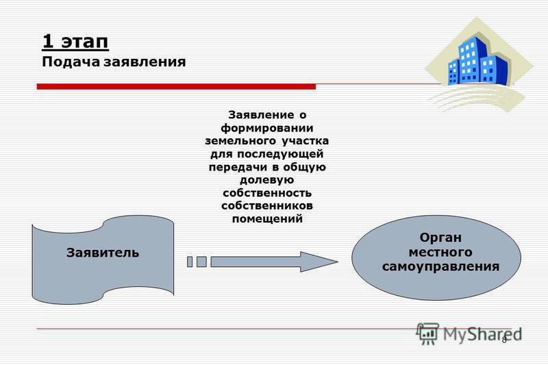8 1 этап Подача заявления Заявитель Заявление о формировании земельного участка для последующей передачи в общую долевую собственность собственников помещений Орган местного самоуправления