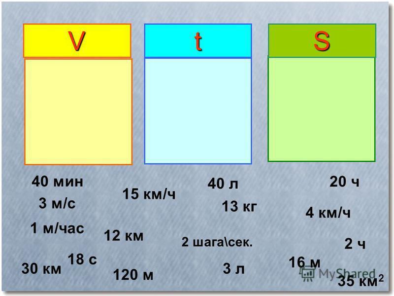 VtS 3 м/с 15 км/ч 2 шага\сек. 13 кг 4 км/ч 30 км 16 м 12 км 3 л 1 м/час 120 м 2 ч 18 с 20 ч 40 л 35 км 2 40 мин