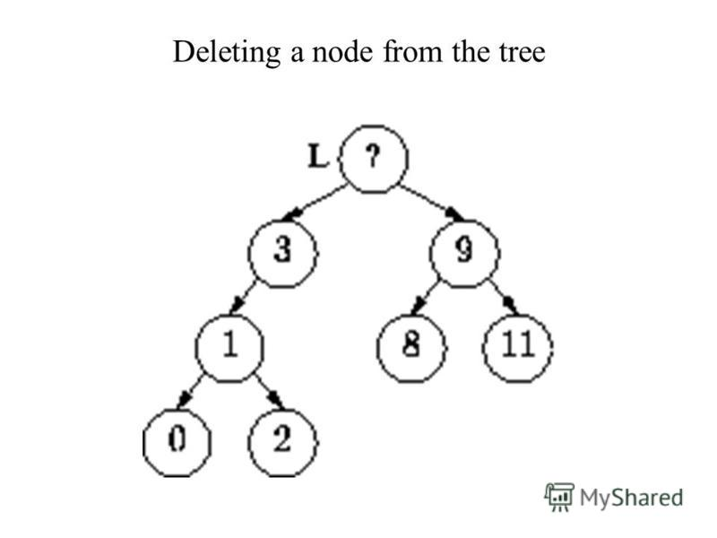 Deleting a node from the tree