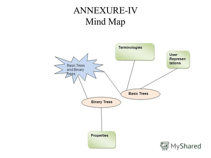 ANNEXURE-IV Mind Map Basic Trees and Binary Trees Basic Trees Binary Trees User Represen tations Terminologies Properties