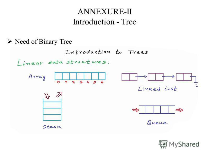 ANNEXURE-II Introduction - Tree Need of Binary Tree