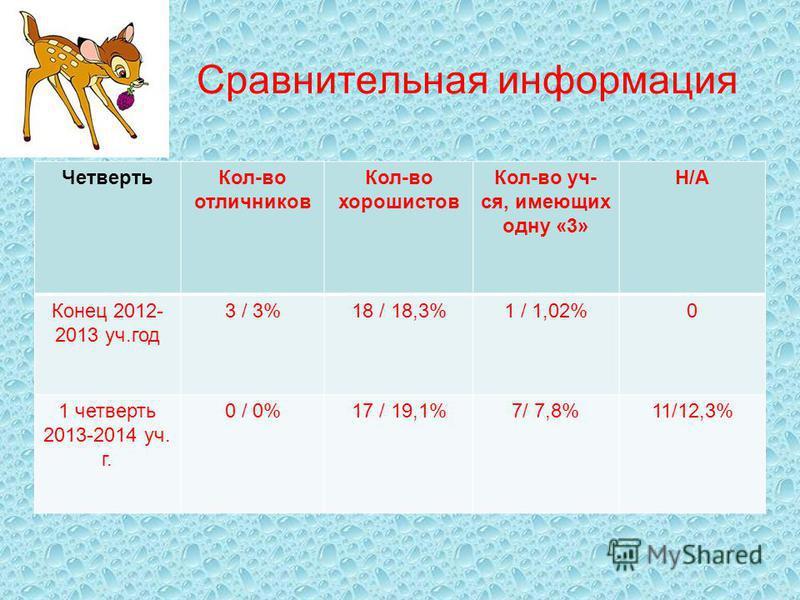 Сравнительная информация Четверть Кол-во отличников Кол-во хорошистов Кол-во уч- ся, имеющих одну «3» Н/А Конец 2012- 2013 уч.год 3 / 3%18 / 18,3%1 / 1,02%0 1 четверть 2013-2014 уч. г. 0 / 0%17 / 19,1%7/ 7,8%11/12,3%