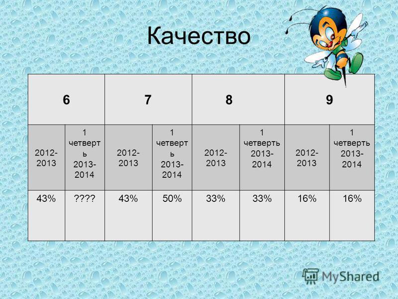 Качество 67 89 2012- 2013 1 четверть 2013- 2014 2012- 2013 1 четверть 2013- 2014 2012- 2013 1 четверть 2013- 2014 2012- 2013 1 четверть 2013- 2014 43%????43%50%33% 16%