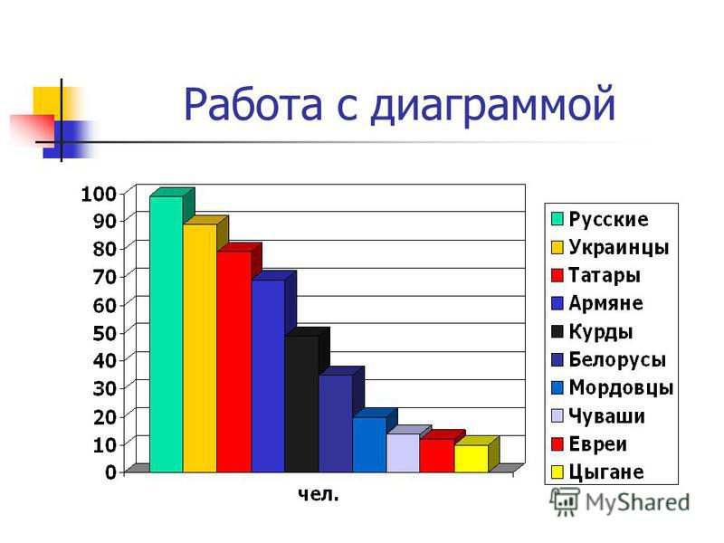 Рапота с диаграммой