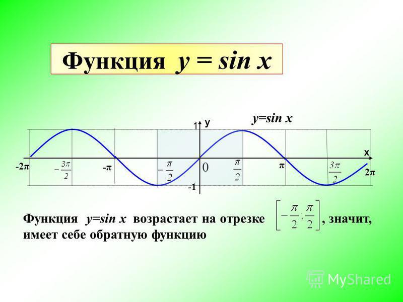Функция у = sin x 0 y=sin x Функция y=sin x возрастает на отрезке, значит, имеет себе обратную функцию 1 π 2π2π -π-π -2π х у