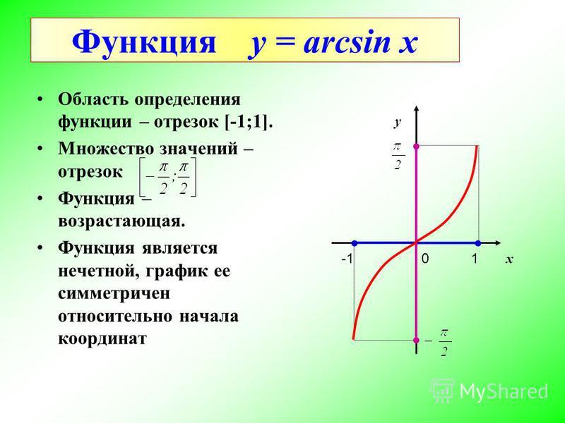 Функция y = arcsin x Область определения функции – отрезок [-1;1]. Множество значений – отрезок Функция – возрастающая. Функция является нечетной, график ее симметричен относительно начала координат y x 10
