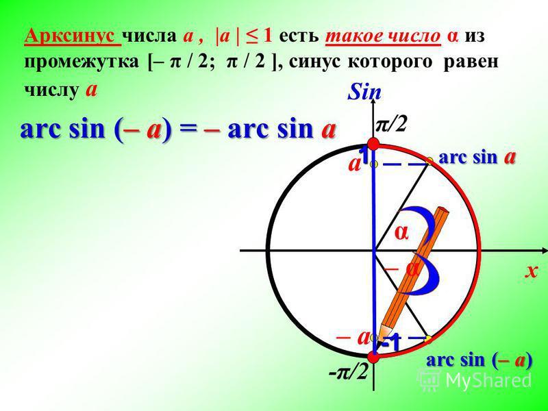 x π/2 а Sin -π/2 arc sin a – a 1 Арксинус числа а, |а | 1 есть такое число α из промежутка [– π / 2; π / 2 ], синус которого равен числу а arc sin (– a) α – α– α arc sin (– a) = – arc sin a