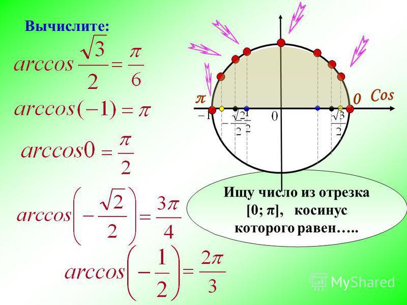 Ищу число из отрезка [0; π], косинус которого равен….. Cos π 0 Вычислите: