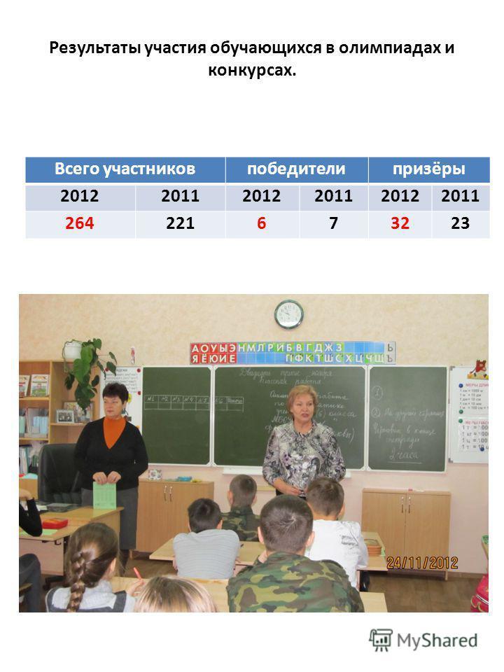 Результаты участия обучающихся в олимпиадах и конкурсах. Всего участников победители призёры 201220112012201120122011 264221673223