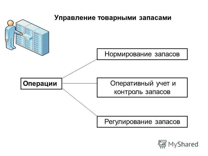 Операции Нормирование запасов Оперативный учет и контроль запасов Регулирование запасов Управление товарными запасами