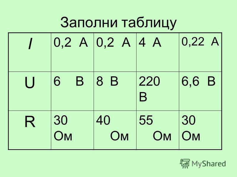 Заполни таблицу I 0,2 А 4А4А 0,22 А U 6 В8В8В220 В 6,6 В R 30 Ом 40 Ом 55 Ом 30 Ом