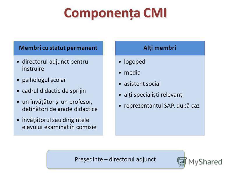 Componența CMI Membri cu statut permanent directorul adjunct pentru instruire psihologul şcolar cadrul didactic de sprijin un învăţător şi un profesor, deţinători de grade didactice învăţătorul sau dirigintele elevului examinat în comisie Alți membri