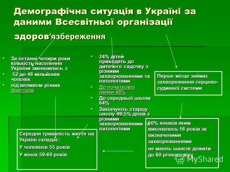 Демографічна ситуація в Україні за даними Всесвітньої організації здоров язбереження Середня тривалість життя на Україні складає: У чоловіків 55 років У жінок 59-60 років Перше місце займає захворювання серцево- судинної системи За останні чотири рок