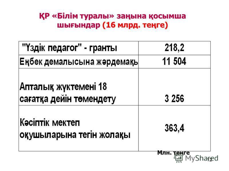 12 ҚР «Білім туралы» заңына қосымша шығындар (16 млрд. теңге) Млн. тенге