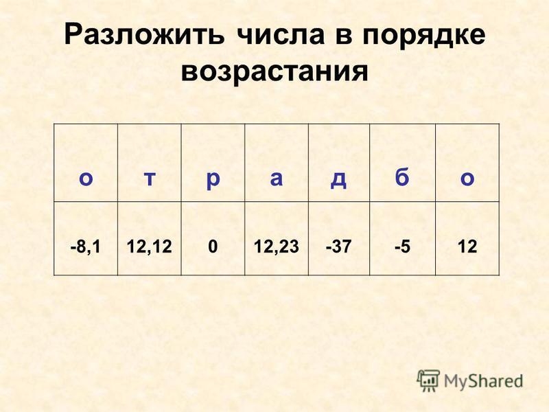 Разложить числа в порядке возрастания отрадно -8,112,12012,23-37-512