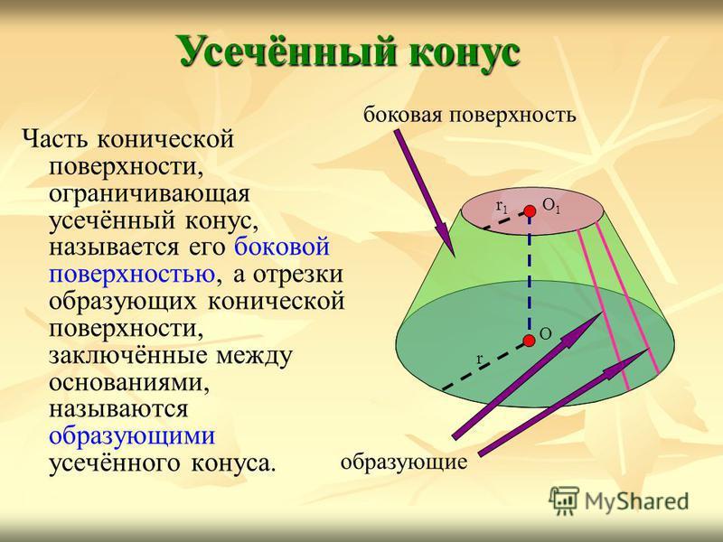 Часть конической поверхности, ограничивающая усечённый конус, называется его боковой поверхностью, а отрезки образующих конической поверхности, заключённые между основаниями, называются образующими усечённого конуса. Усечённый конус О1О1 r1r1 r О бок