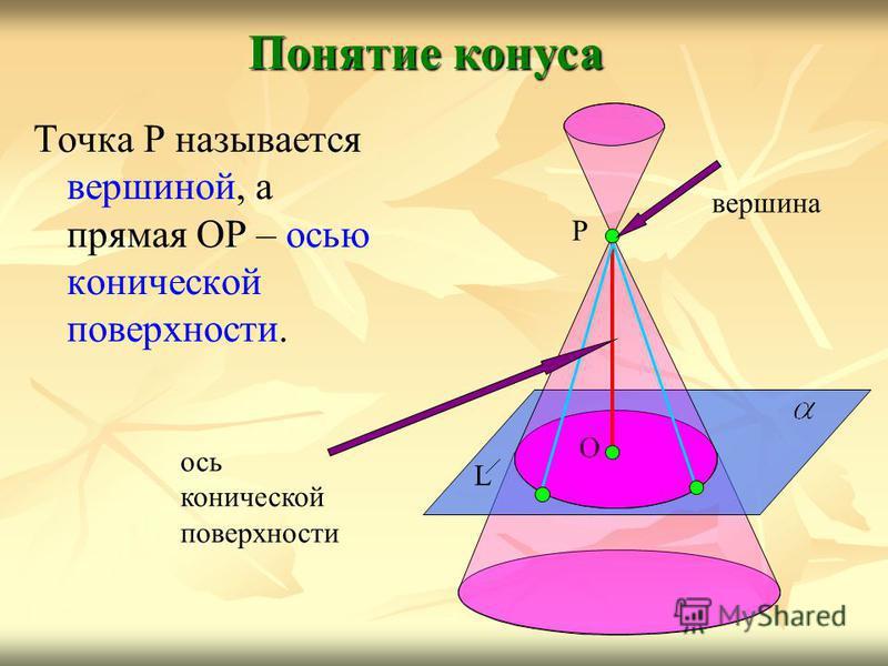 Точка Р называется вершиной, а прямая ОР – осью конической поверхности. Понятие конуса L О Р вершина ось конической поверхности