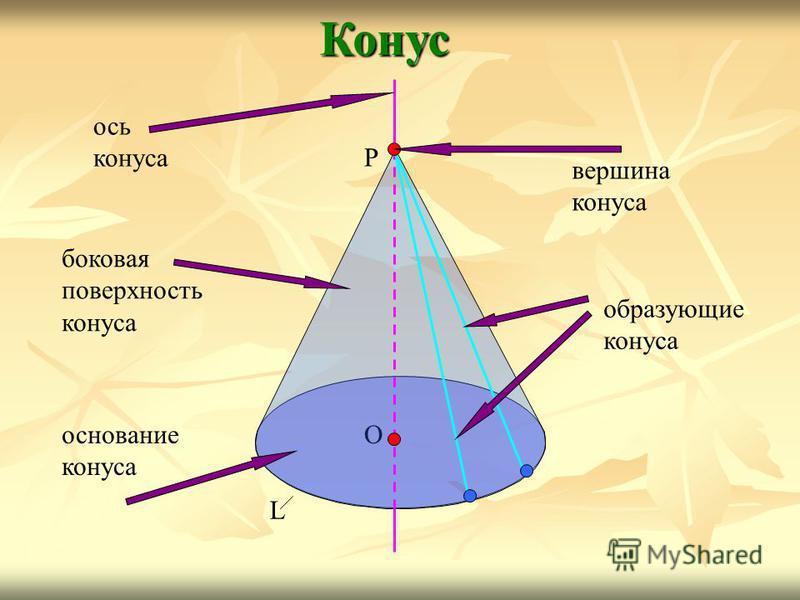 Конус О L Р ось конуса вершина конуса образующие конуса боковая поверхность конуса основание конуса