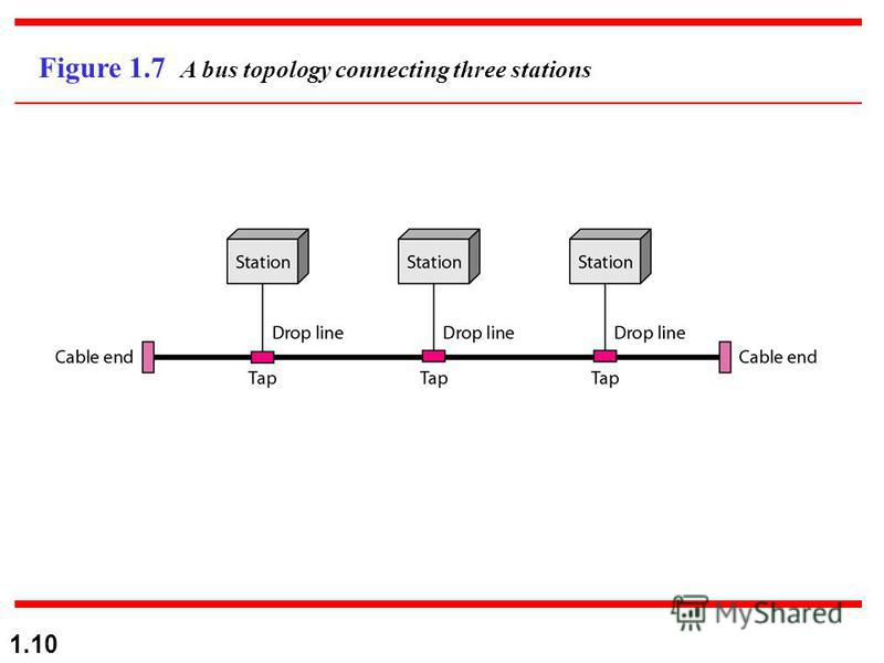 1.10 Figure 1.7 A bus topology connecting three stations