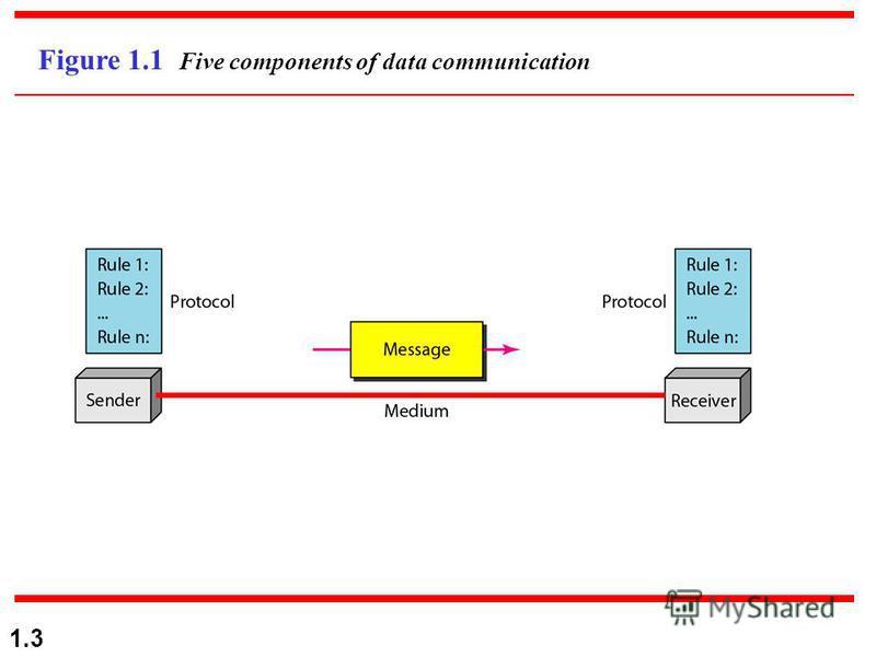1.3 Figure 1.1 Five components of data communication