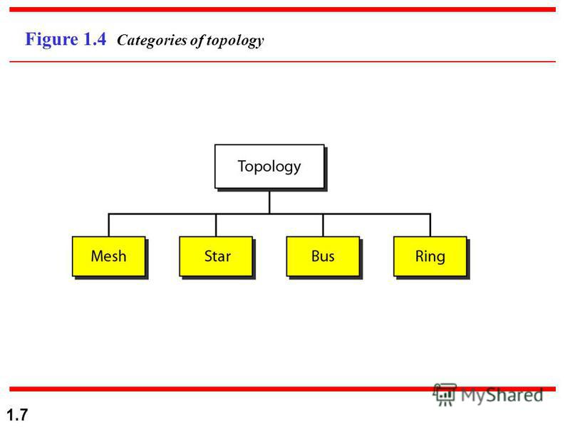 1.7 Figure 1.4 Categories of topology