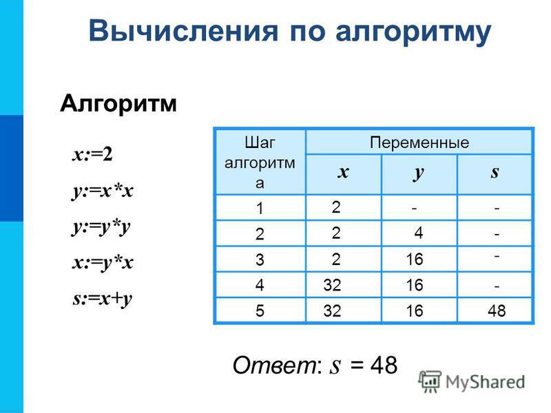 х:=2 у:=х*х у:=у*у х:=у*х s:=x+y Шаг алгоритм а Переменные xys 1 2 3 4 5 2 24 2 32 16 48 16 -- - - - Вычисления по алгоритму Алгоритм Ответ: s = 48