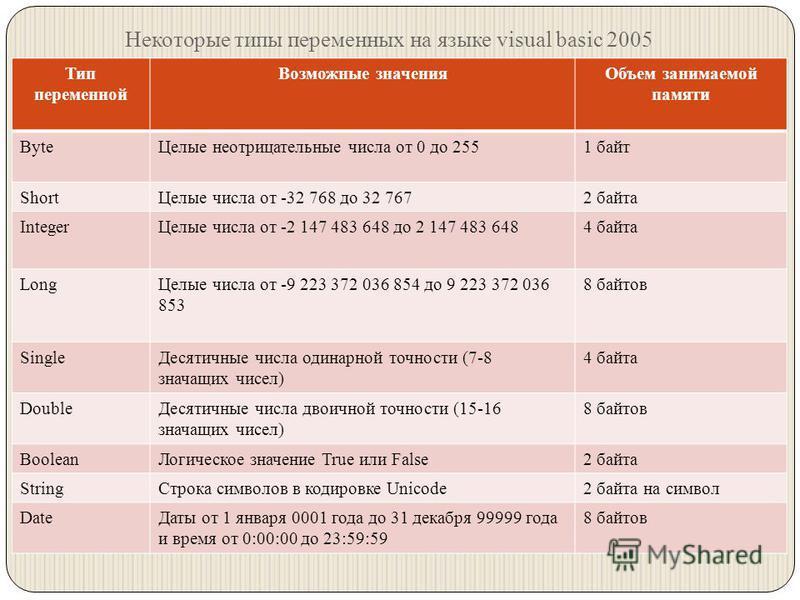 Некоторые типы переменных на языке visual basic 2005 Тип переменной Возможные значения Объем занимаемой памяти Byte Целые неотрицательные числа от 0 до 2551 байт Short Целые числа от -32 768 до 32 7672 байта Integer Целые числа от -2 147 483 648 до 2